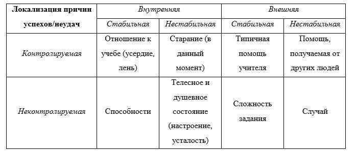 Атрибуция (психология) - attribution (psychology) - qaz.wiki